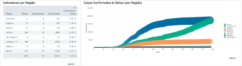 A Splunk e os dados da COVID-19 em Portugal